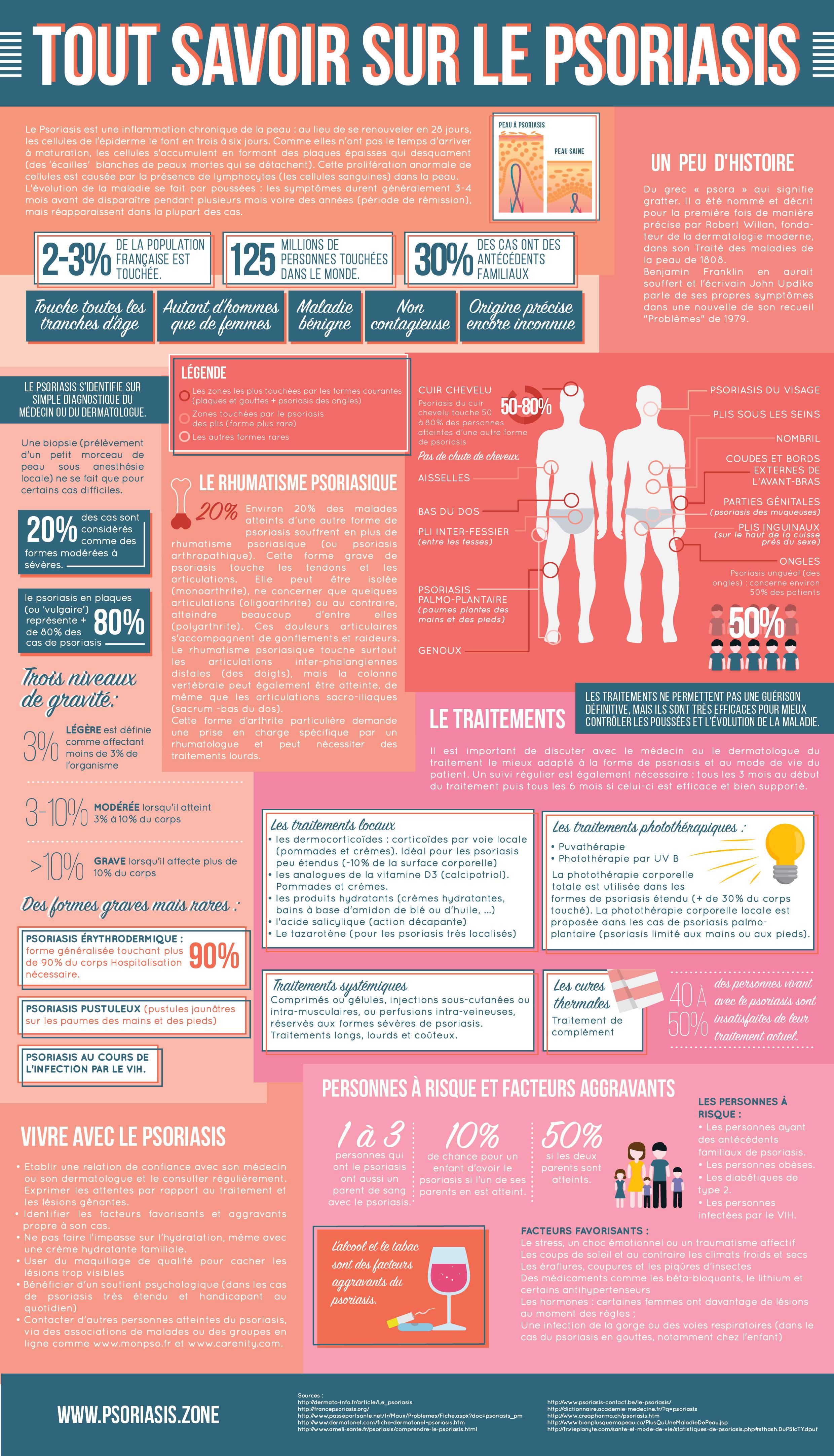 Tout savoir sur le psoriasis - Infographie